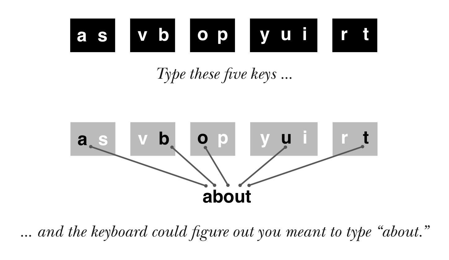 Typing paths for the word: about